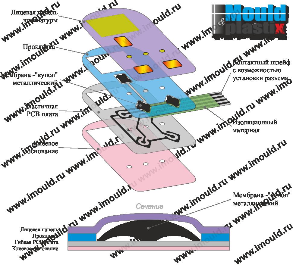 Изготовление мембранных клавиатур